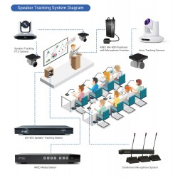 AREC DS-4CU Speaker Tracking System